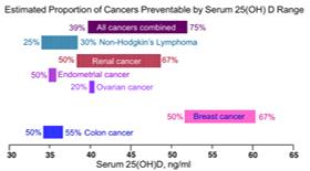Η βιταμίνη D αυξάνει την επιβίωση των ασθενών με καρκίνο του μαστού-Από την διαιτολόγο-διατροφολόγο Ευγενία Αλεξάνδρου - photo